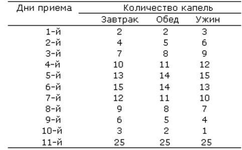 Таблица употребления чесночной настойки для чистки сосудов