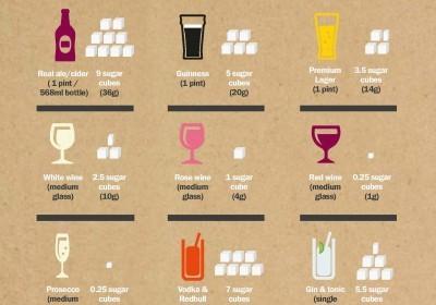 Содержание сахара и спирта в алкоголе